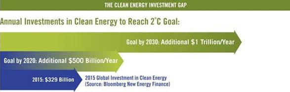 Clean Energy Invest Gap